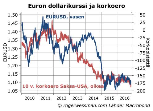 dollarin-eurokurssi-ja-korkoero