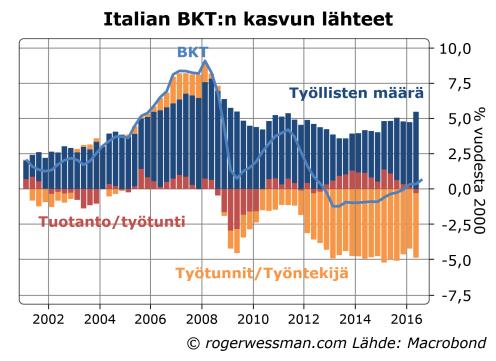 italian-bkt-ja-kasvun-lahteet