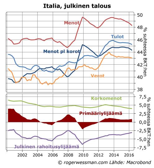 italian-julkinen-talous