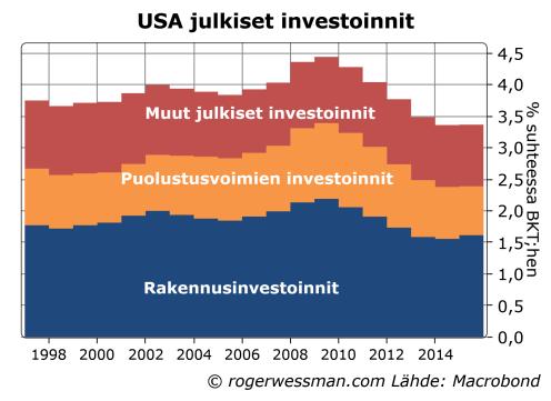 usa-julkiset-investoinnit