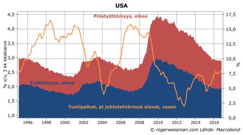 usa-tyottomyys-ja-palkkojen-nousu