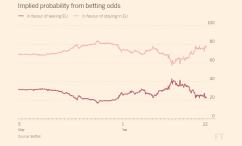 brexit-odds
