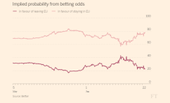 brexit-odds