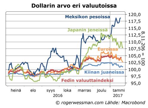 dollarin-arvo-eri-valuutoissa