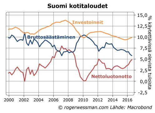 kotitalouksien-saastaminen-ja-investoinnit