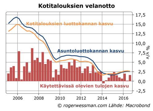 kotitalouksien-velkaantuminen-ja-tulojen-kasvu