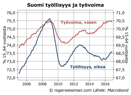 suomi-tyollisyys-ja-tyovoima