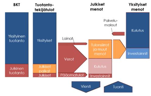 julkiset-menot-kaaviokuva