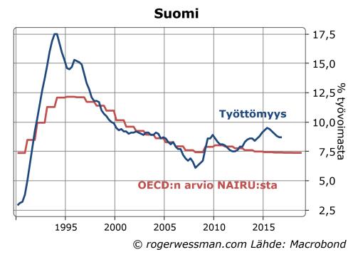 suomen-tyottomyys-ja-oecdn-arvio-nairusta