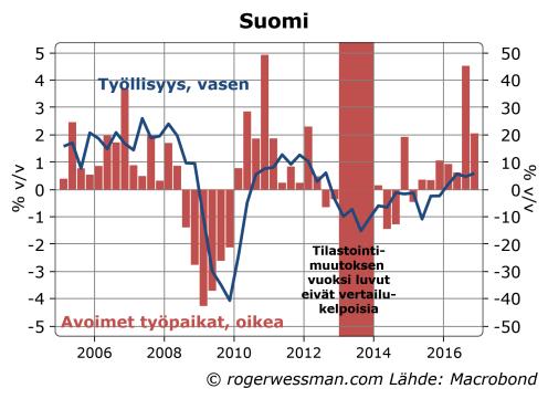 suomi-avoimet-tyopaikat-ja-tyollisyyden-kasvu