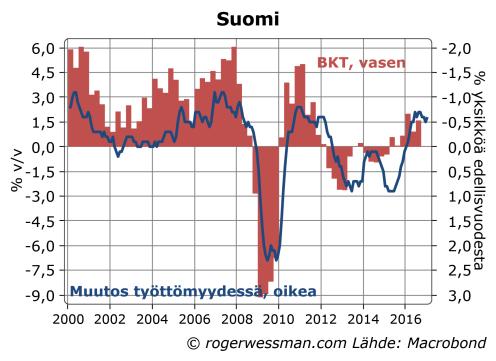 suomi-bktn-kasvu-ja-tyottomyys