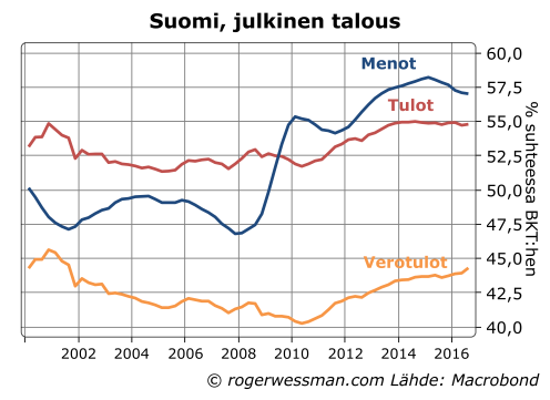 suomi-julkiset-menot