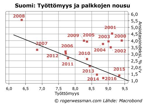 suomi-tyottomyys-ja-palkkojen-nousu