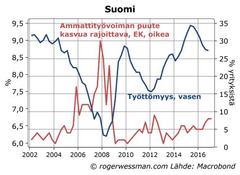 suomi-tyottomyys-ja-tyovoiman-puute