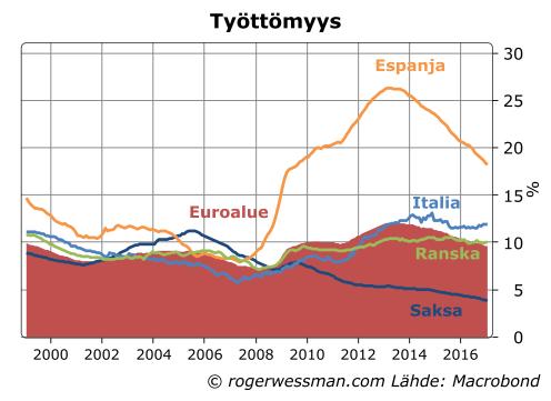 Euroalue työttömyys