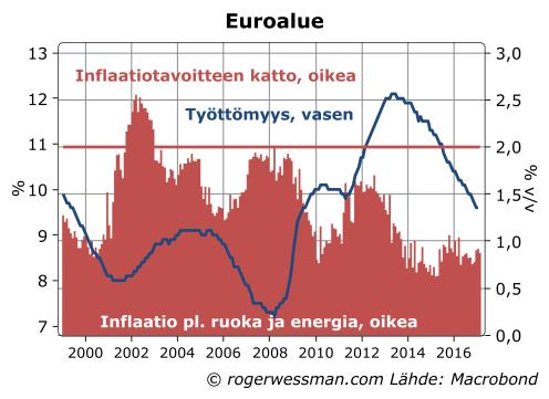 Euroalueen maiden NAIRU (2).png