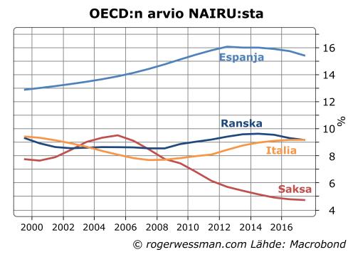Euroalueen maiden NAIRU