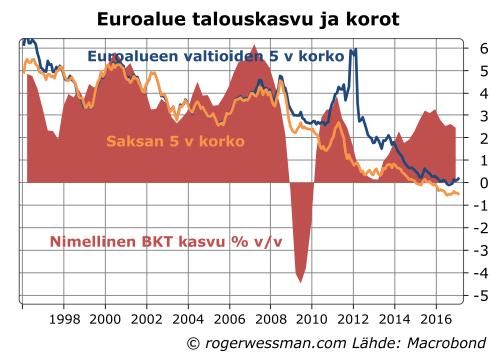 Euroalueen taloukasvu ja korot