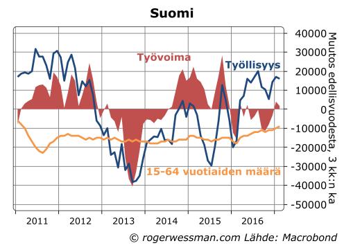 Suomi työllisyys ja työvoima