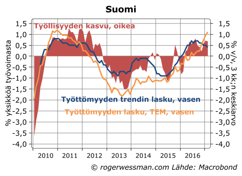 Suomi työttömyys ja työllisyys.png