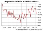 Negatiivinen käsitys Marine LePen