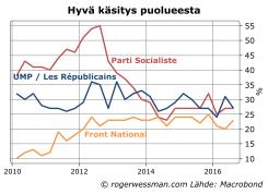 Ranska puolueiden suosio