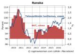Ranska talouselämän luottamus