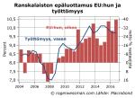 Ranskalaisten luottamus EU jatyöttömyys