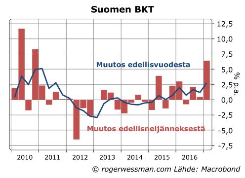 Suomen BKT