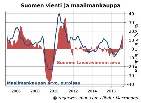 Suomen vienti ja maailmankauppa