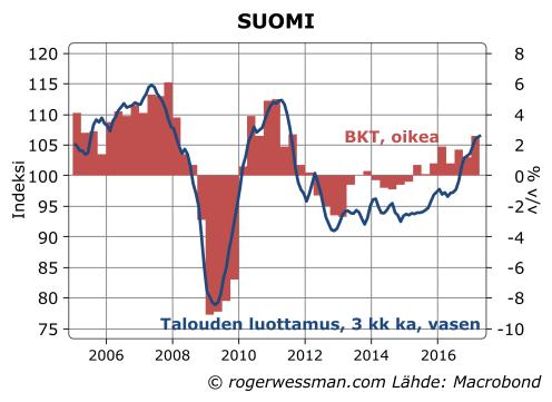 Suomi talouden luottamus