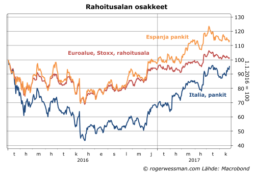Euroalueen Italian ja Espanjan pankkiosakkeet
