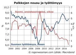 Palkkojen nousu ja työttömyys