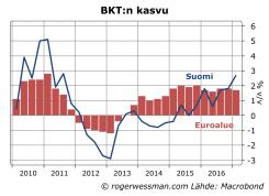 Suomen ja euroalueen BKT