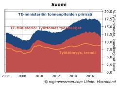 Suomen työttömyys