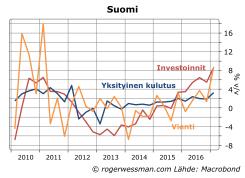 Suomi, investoinnit, vienti ja kulutus