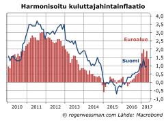 Suomi ja euroalue inflaatio