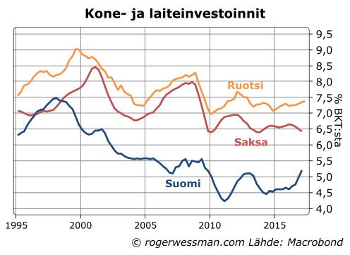 Kone ja laiteinvestoinnit Suomi Ruotsi Saksa