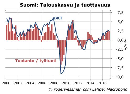 Suomi tuottavuuden kasvu ja BKT