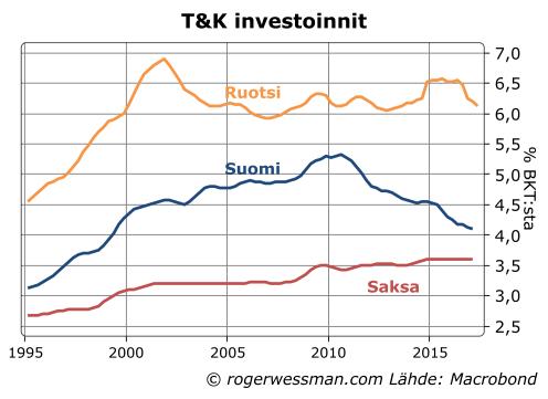 T&K investoinnit Suomi Ruotsi Saksa
