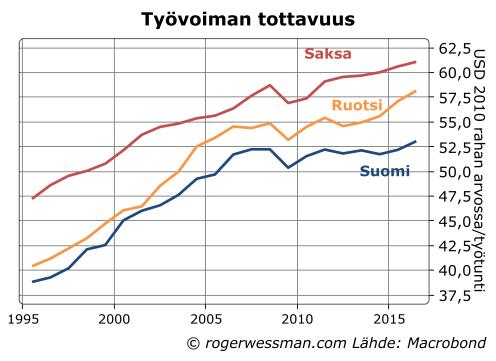Työvoiman tuottavuus Suomi Ruotsi Saksa