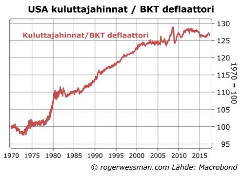 USA kuluttajahinnat suhteessa BKT deflaattoriin