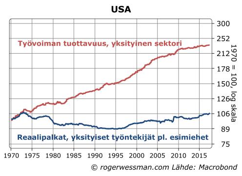 USA työvoiman tuottavuus ja palkat