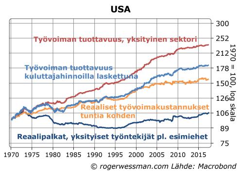 USA työvoiman tuottavuus, palkat ja työvoimakustannukset