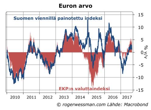 Euron arvo yleisesti ja Suomen viennillä painotettuna