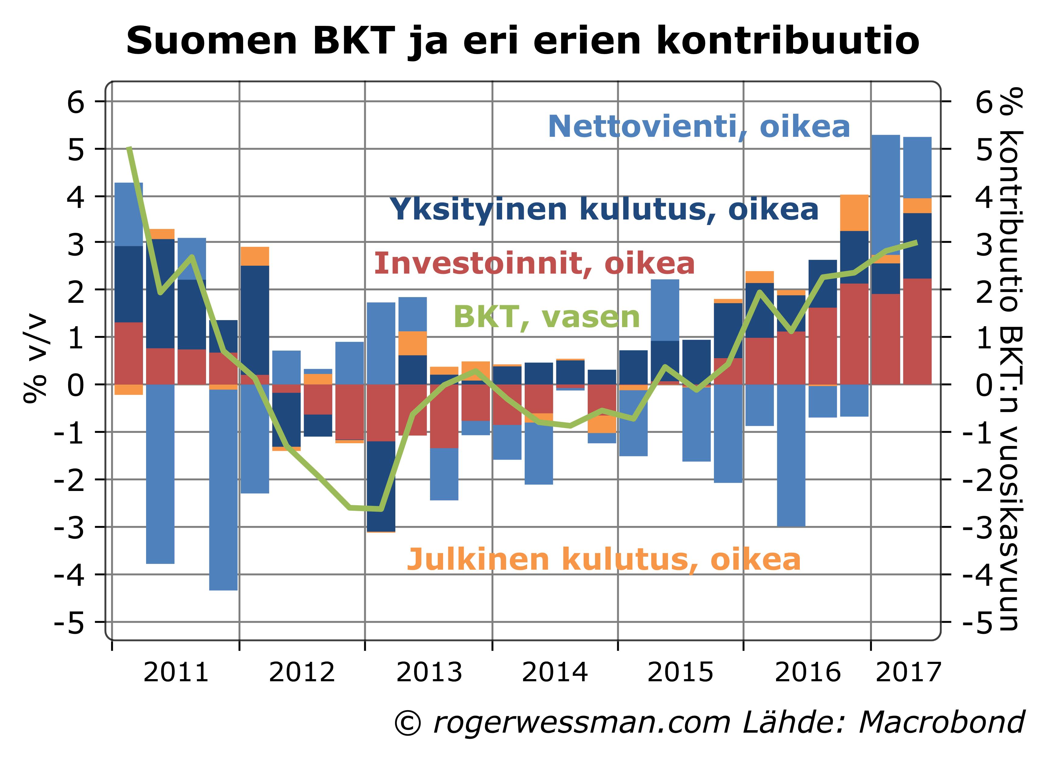 Suomen BKT ja eri erien kontribuutio
