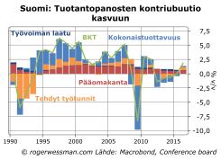 Suomi Tuotantopanosten kontribuutio kasvuun