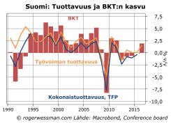 Suomi tuottavuus ja BKTn kasvu