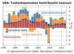 USA tuotantopanosten kontribuutio kasvuun