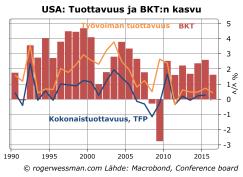USA tuottavuus ja BKTn kasvu